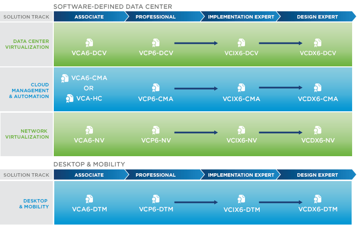VMware Cert Roadmap 2015Q1