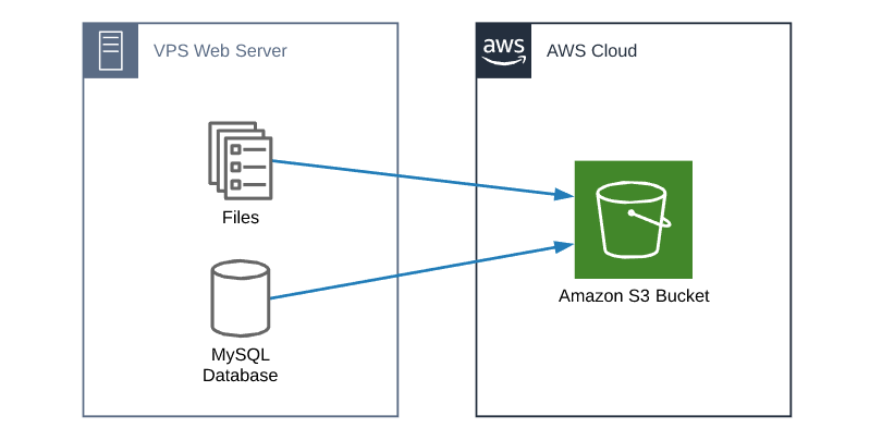 VPS backup to AWS S3 bucket